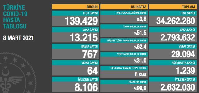 Son Dakika: Türkiye'de 8 Mart günü koronavirüs nedeniyle 64 kişi vefat etti, 13 bin 215 yeni vaka tespit edildi