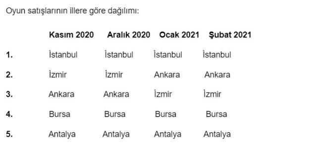 Türkiye'de mobil oyunların yükselişi devam ediyor
