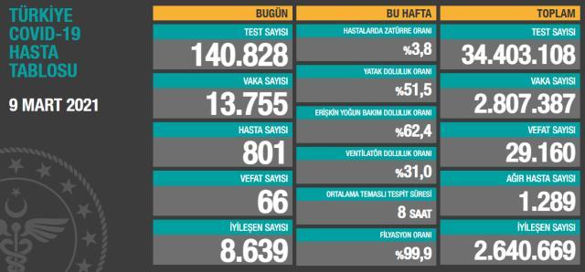 Son Dakika: Türkiye'de 9 Mart günü koronavirüs nedeniyle 66 kişi vefat etti, 13 bin 755 yeni vaka tespit edildi