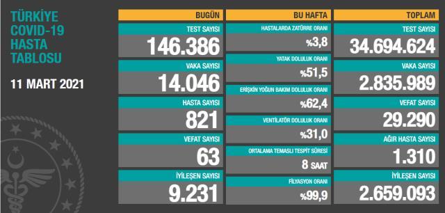 Son Dakika: Türkiye'de 11 Mart günü koronavirüs nedeniyle 63 kişi vefat etti, 14 bin 46 yeni vaka tespit edildi