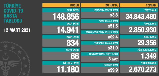 Son Dakika: Türkiye'de 12 Mart günü koronavirüs nedeniyle 66 kişi vefat etti, 14 bin 941 yeni vaka tespit edildi