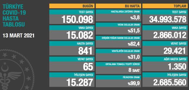Son Dakika: Türkiye'de 13 Mart günü koronavirüs nedeniyle 65 kişi vefat etti, 15 bin 82 yeni vaka tespit edildi