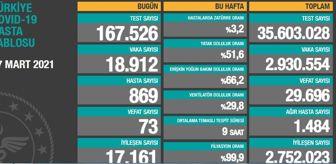 Sevgililer Günü: 17 Mart Çarşamba Koronavirüs tablosu açıklandı! 17 Mart Çarşamba günü Türkiye'de bugün koronavirüsten kaç kişi öldü, kaç kişi iyileşti?