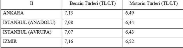 Son dakika! Akaryakıtta gizli zamma EPDK tavan fiyat uygulamasıyla son verecek: Fiyatlar 17-20 kuruş inecek