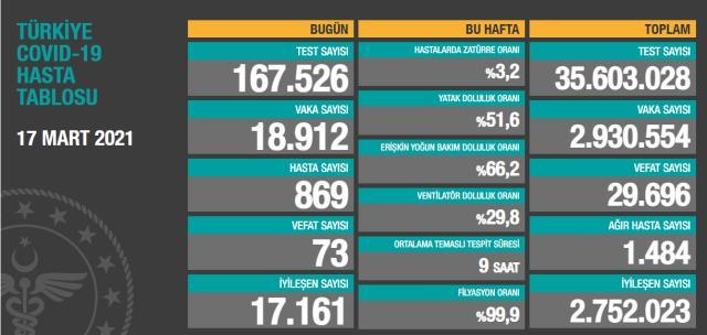 Son Dakika: Türkiye'de 17 Mart günü koronavirüs nedeniyle 73 kişi vefat etti, 18 bin 912 yeni vaka tespit edildi