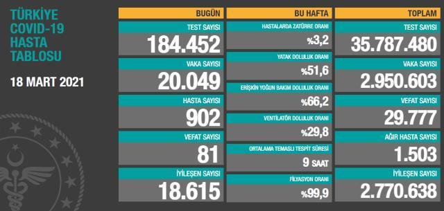 Son Dakika: Türkiye'de 18 Mart günü koronavirüs nedeniyle 81 kişi vefat etti, 20 bin 49 yeni vaka tespit edildi