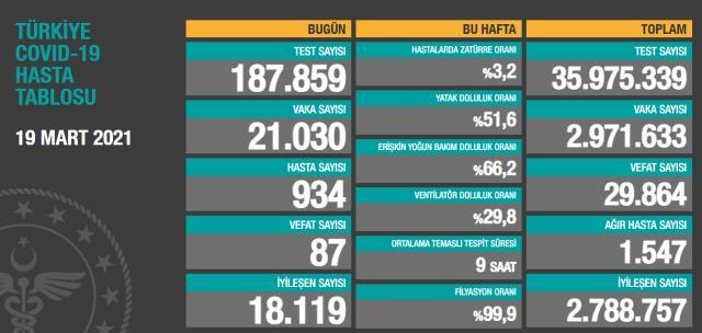 Son Dakika: Türkiye'de 19 Mart günü koronavirüs nedeniyle 87 kişi vefat etti, 21 bin 30 yeni vaka tespit edildi