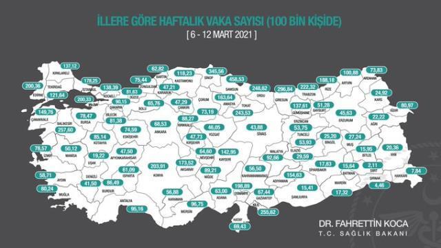 Son Dakika: Sağlık Bakanı Koca, 13-19 Mart arasında illere göre her 100 bin kişide görülen vaka sayılarını açıkladı