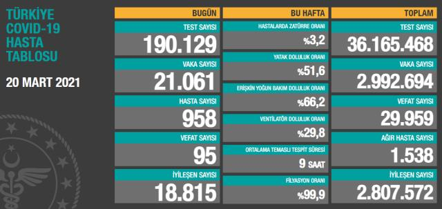 Son Dakika: Türkiye'de 20 Mart günü koronavirüs nedeniyle 95 kişi vefat etti, 21 bin 61 yeni vaka tespit edildi