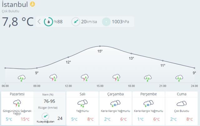 Meteoroloji bölge bölge uyardı! Kuvvetli sağanak yağış geliyor