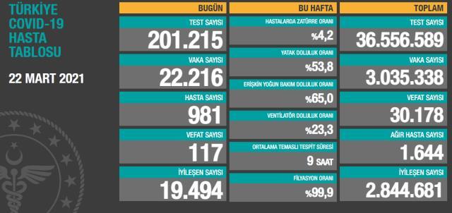 Son Dakika: Türkiye'de 22 Mart günü koronavirüs nedeniyle 117 kişi vefat etti, 22 bin 216 yeni vaka tespit edildi