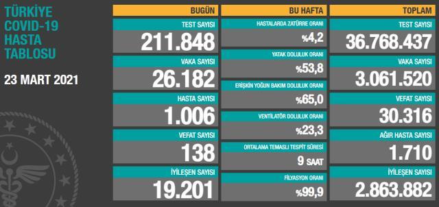 Son Dakika: Türkiye'de 23 Mart günü koronavirüs nedeniyle 138 kişi vefat etti, 26 bin 182 yeni vaka tespit edildi