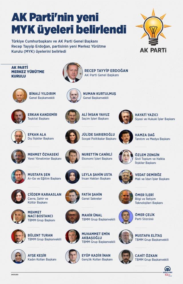 Cumhurbaşkanı Erdoğan'ın 26 kişilik A takımı şekillendi! Binali Yıldırım'a yeni görev