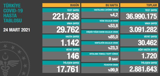 Son Dakika: Türkiye'de 24 Mart günü koronavirüs nedeniyle 146 kişi vefat etti, 29 bin 762 yeni vaka tespit edildi