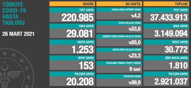 Son Dakika: Türkiye'de 26 Mart günü koronavirüs nedeniyle 153 kişi vefat etti, 29 bin 81 yeni vaka tespit edildi