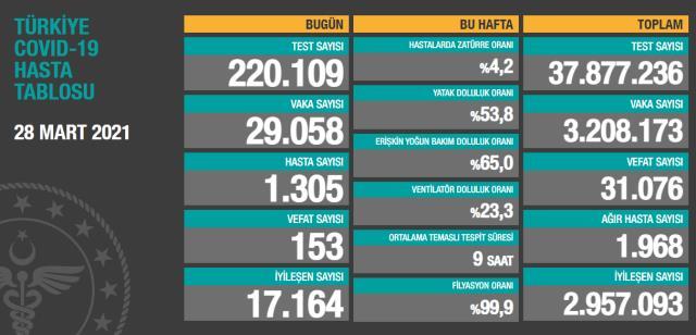 Son Dakika: Türkiye'de 28 Mart günü koronavirüs nedeniyle 153 kişi vefat etti, 29 bin 58 yeni vaka tespit edildi