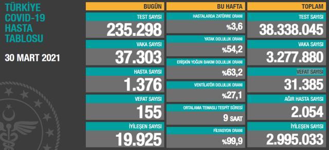 Son Dakika: Türkiye'de 30 Mart günü koronavirüs nedeniyle 155 kişi vefat etti, 37 bin 303 yeni vaka tespit edildi
