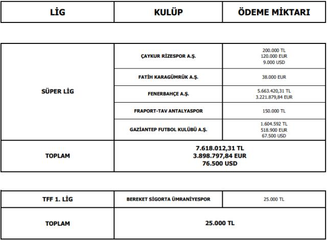 TFF announced the table of the payments made to the players' managers, Fenerbahçe became the club with the highest amount of money.