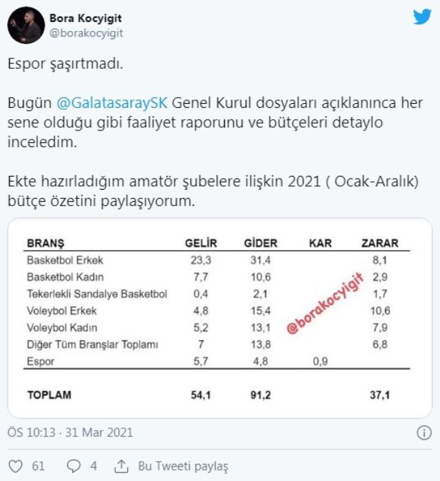 Galatasaray Esports' 2021 profit has been announced!
