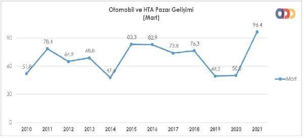 Otomobil ve hafif ticari araç satışları Mart'ta yüzde 92.8 yükseldi