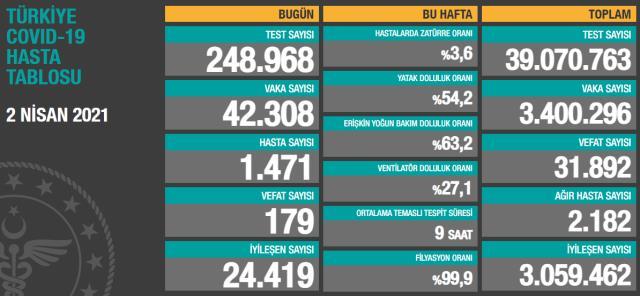Son Dakika: Türkiye'de 2 Nisan günü koronavirüs nedeniyle 179 kişi vefat etti, 42 bin 308 yeni vaka tespit edildi