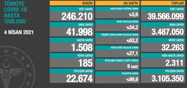Son Dakika: Türkiye'de 4 Nisan günü koronavirüs nedeniyle 185 kişi vefat 41 bin 998 yeni vaka tespit edildi