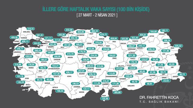 Türkiye genelinde bu hafta da 100 binde koronavirüs vaka sayısı azalan il bulunmuyor