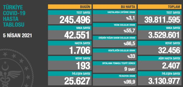 Son Dakika: Türkiye'de 5 Nisan günü koronavirüs nedeniyle 193 kişi vefat etti, 42 bin 551 yeni vaka tespit edildi