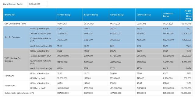 Baraj doluluk oranları! 6 Nisan İstanbul, İzmir, Ankara barajların doluluk oranları yüzde kaç? 6 Nisan 2021 barajların doluluk seviyesi nasıl?