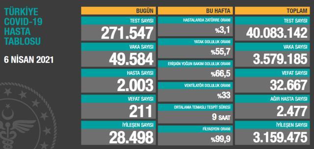Son Dakika: Türkiye'de 6 Nisan günü koronavirüs nedeniyle 211 kişi vefat etti, 49 bin 584 yeni vaka tespit edildi