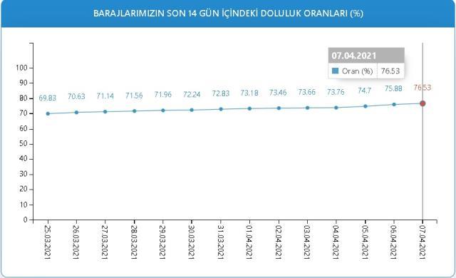 Baraj doluluk oranları! 7 Nisan İstanbul, İzmir, Ankara barajların doluluk oranları yüzde kaç? 7 Nisan 2021 barajların doluluk seviyesi nasıl?
