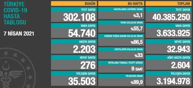Son Dakika: Türkiye'de 7 Nisan günü koronavirüs nedeniyle 276 kişi vefat etti, 54 bin 740 yeni vaka tespit edildi