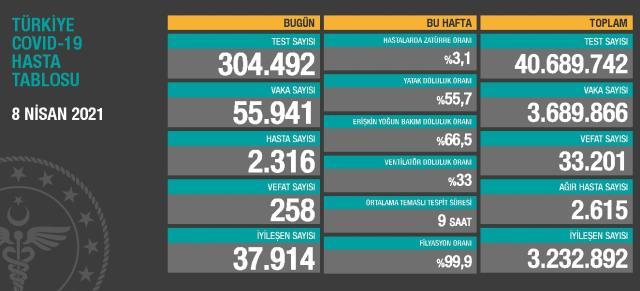 8 Nisan Perşembe Koronavirüs tablosu açıklandı! 8 Nisan Perşembe günü Türkiye'de bugün koronavirüsten kaç kişi öldü, kaç kişi iyileşti?