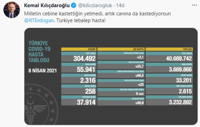 Turkuaz tabloyu paylaşan Kılıçdaroğlu, Cumhurbaşkanı Erdoğan'ı etiketleyip ağır konuştu