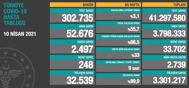 Son Dakika: Türkiye'de 10 Nisan günü koronavirüs nedeniyle 248 kişi vefat etti, 52 bin 676 yeni vaka tespit edildi