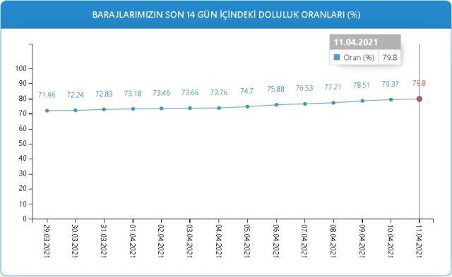 Baraj doluluk oranları! 11 Nisan İstanbul, İzmir, Ankara barajların doluluk oranları yüzde kaç? 11 Nisan 2021 barajların doluluk seviyesi nasıl?