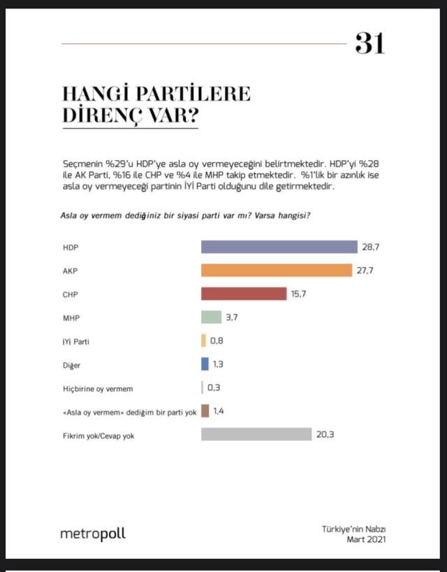 Seçmen en çok hangi partilere mesafeli? Son ankette İYİ Parti büyük sürpriz yaptı