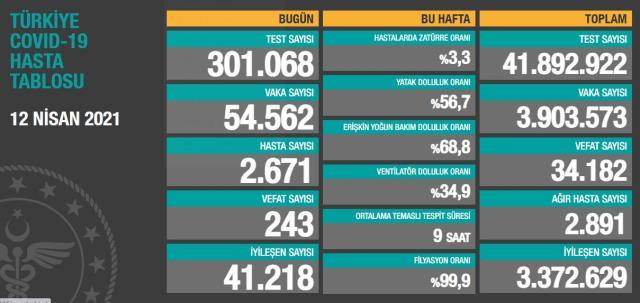 Son Dakika: Türkiye'de 12 Nisan günü koronavirüs nedeniyle 243 kişi vefat etti, 54 bin 562 yeni vaka tespit edildi