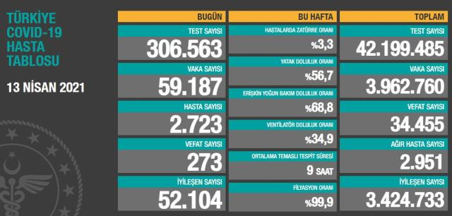 Son Dakika: Türkiye'de 13 Nisan günü koronavirüs nedeniyle 273 kişi vefat etti, 59 bin 187 yeni vaka tespit edildi