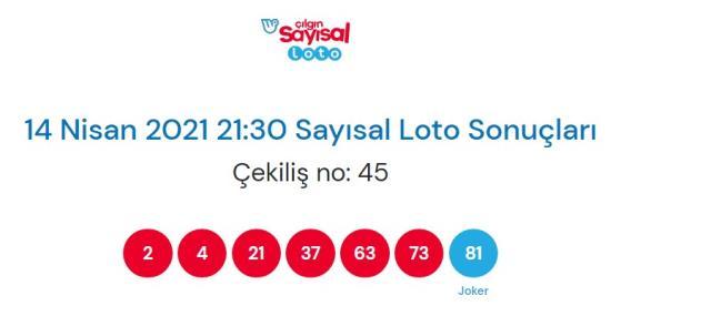 Çılgın Sayısal Loto sonuçları açıklandı! 14 Nisan Çılgın Sayısal Loto sonuçlarına nereden bakılır? Sayısal Loto çekiliş sorgulama ekranı!