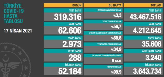 Son Dakika: Türkiye'de 17 Nisan günü koronavirüs nedeniyle 288 kişi vefat etti, 62 bin 606 yeni vaka tespit edildi