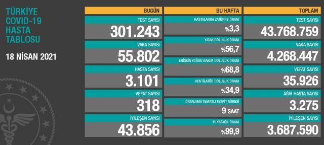 18 Nisan Pazar Koronavirüs tablosu açıklandı! 18 Nisan Pazar günü Türkiye'de bugün koronavirüsten kaç kişi öldü, kaç kişi iyileşti?
