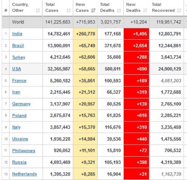 Koronavirüs vaka sayısında rekor kıran ülkemiz dünya sıralamasında ABD'yi geçti
