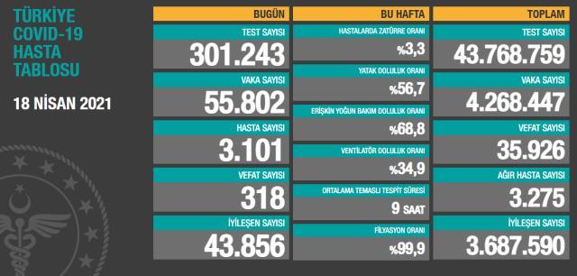 Son Dakika: Türkiye'de 18 Nisan günü koronavirüs nedeniyle 318 kişi vefat 55 bin 802 yeni vaka tespit edildi