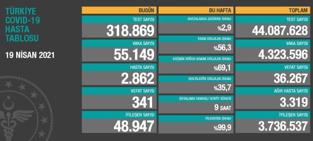 19 Nisan Pazartesi Koronavirüs tablosu açıklandı! 19 Nisan Pazartesi günü Türkiye'de bugün koronavirüsten kaç kişi öldü, kaç kişi iyileşti?
