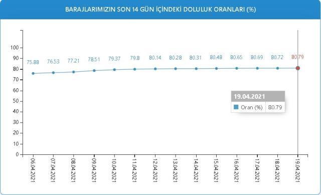 Baraj doluluk oranları! 19 Nisan İstanbul, İzmir, Ankara barajların doluluk oranları yüzde kaç? 19 Nisan 2021 barajların doluluk seviyesi nasıl?