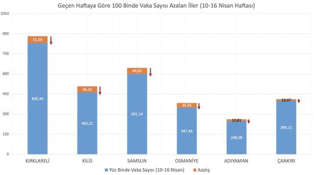 Son Dakika! Haftalık vaka sayısı en çok artan illerimiz Düzce, Çanakkale, Zonguldak, Yozgat ve Yalova oldu
