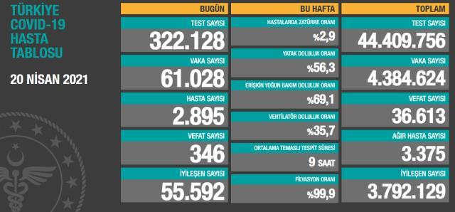 Son Dakika: Türkiye'de 20 Nisan günü koronavirüs nedeniyle 346 kişi vefat etti, 61 bin 28 yeni vaka tespit edildi