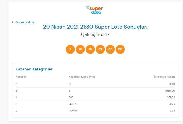 Süper Loto sonuçları açıklandı mı? 20 Nisan Salı Süper Loto sonuçlarına nereden bakılır? Süper Loto çekiliş sorgulama ekranı!