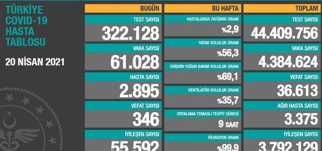 21 Nisan Çarşamba Koronavirüs tablosu açıklandı! 21 Nisan Çarşamba günü Türkiye'de bugün koronavirüsten kaç kişi öldü kaç kişi iyileşti?